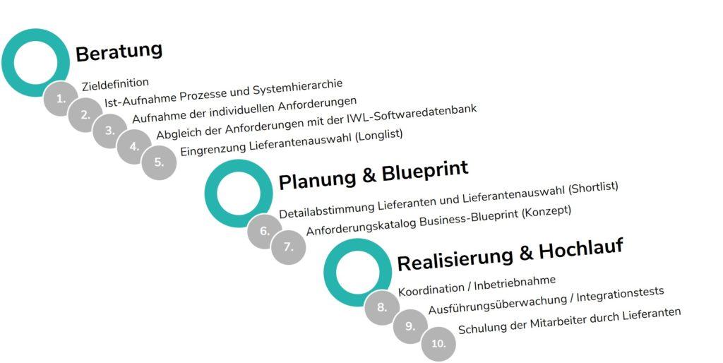 10 Schritte zur Implementierung einer Software für die Personaleinsatzplanung