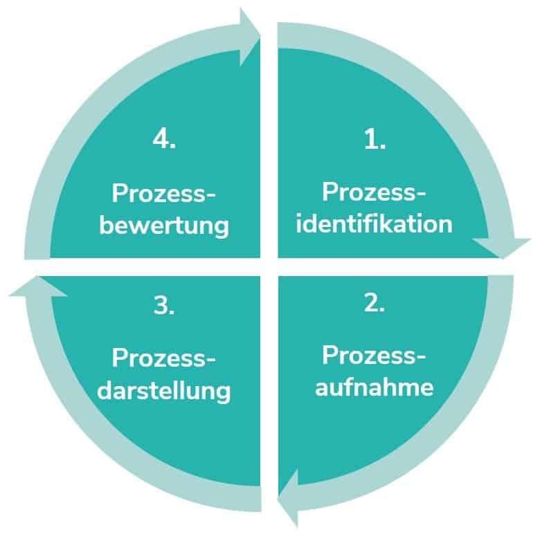 Wir optimieren Ihre Logistikprozesse in 4 Schritten